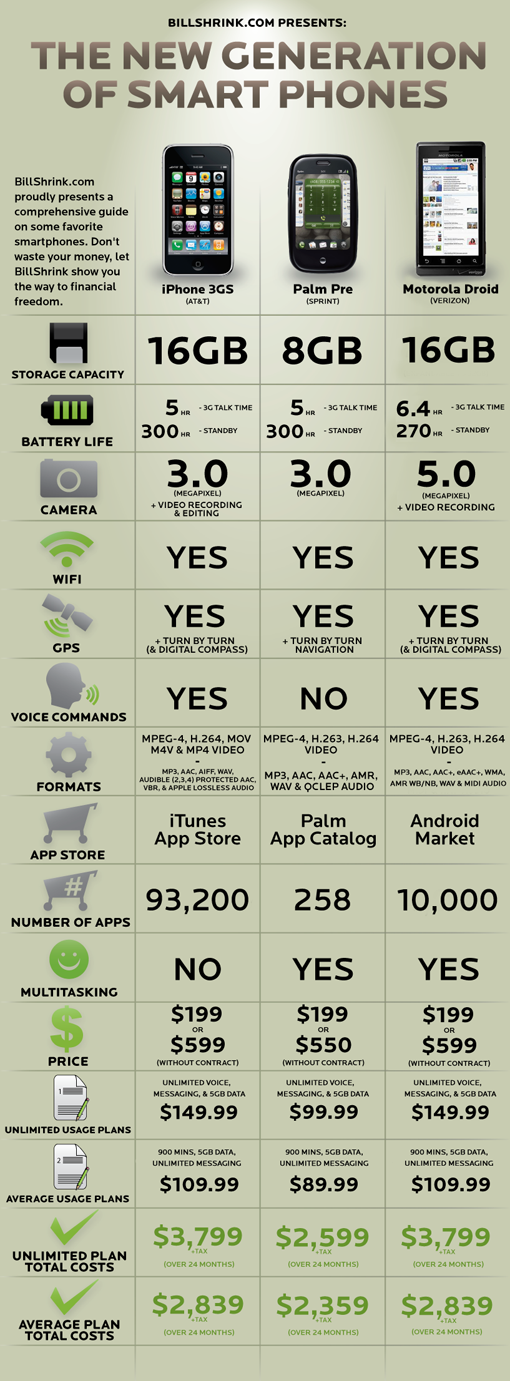 iphone 3g vs palm pre vs motorola droid